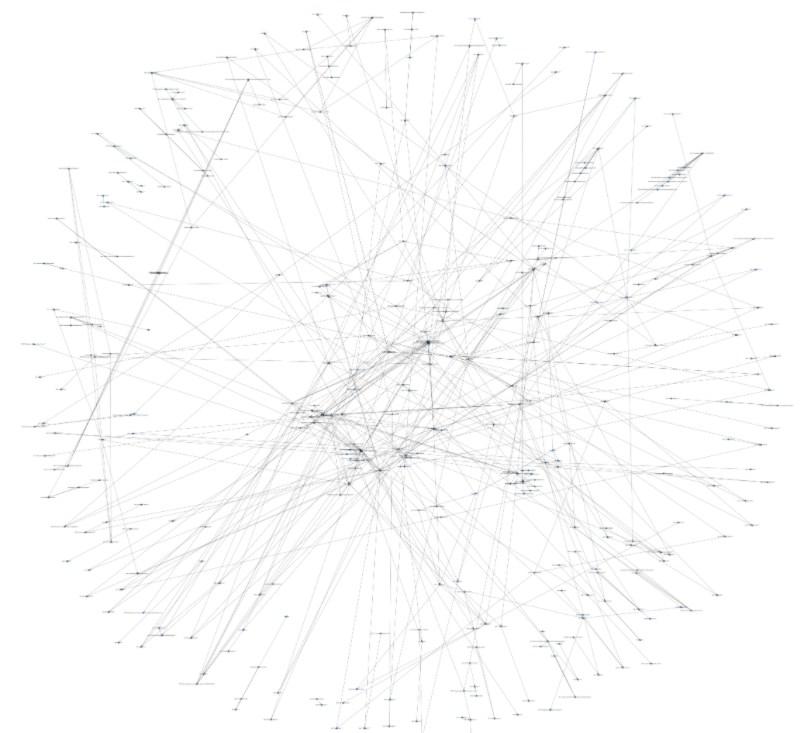 Как нарисовать холдинг, цепочки владения и посчитать доли КИК