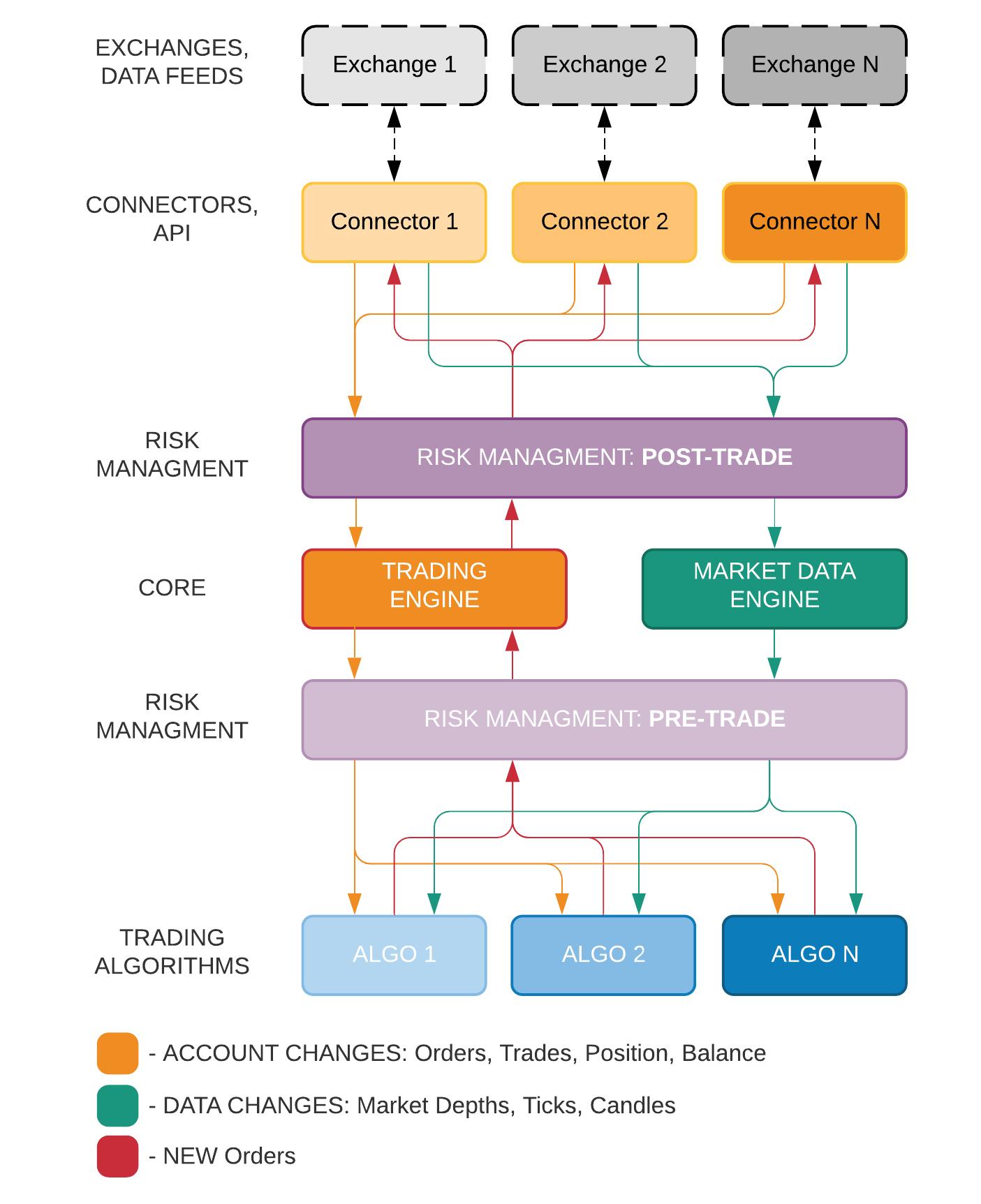 Как не потерять все деньги за пару минут или риск-менеджмент в алгоритмической торговле — IT-МИР. ПОМОЩЬ В IT-МИРЕ 2020