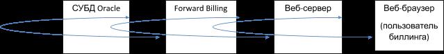 От Oracle до Tarantool и Hazelcast  современный BSSOSS для телекома