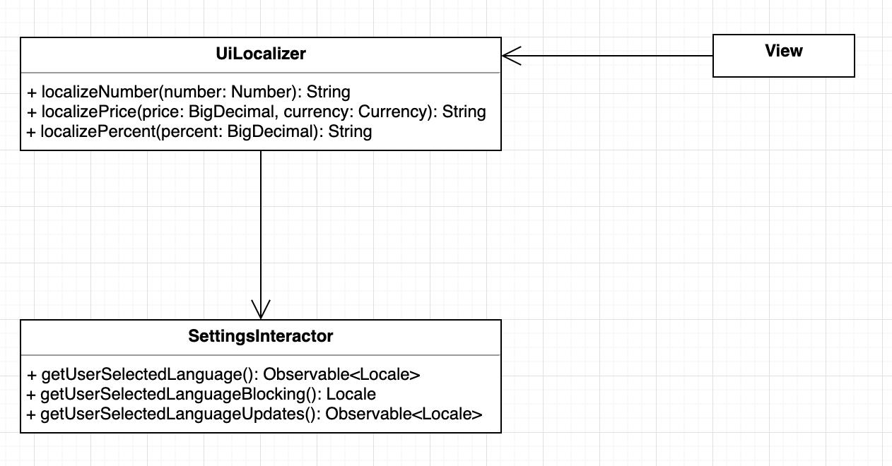 Диаграмма классов для UiLocalizer.