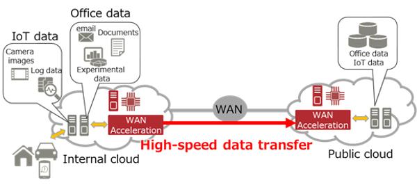 Новая технология ускоряет WAN-сети до 40 Гбит/с