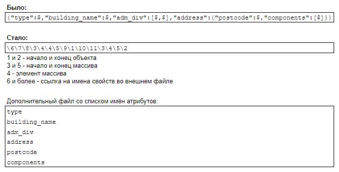 Реальный формат хранения схем json-объектов