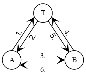 Взаимодействие участников в протоколе DASS