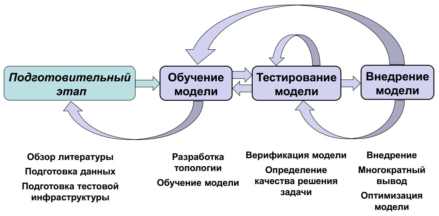 задачи на работу модель