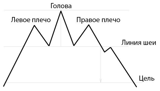 Фигуры на графиках при работе на Форекс