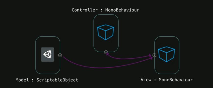 [Перевод] MVC в Unity со Scriptable Objects. Часть 2