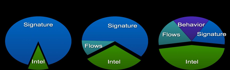 Распределение источников данных по обнаруживаемым инцидентам в Cisco