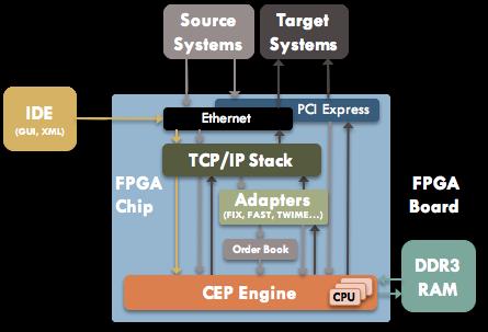 Архитектура HFT системы на основе CEPappliance