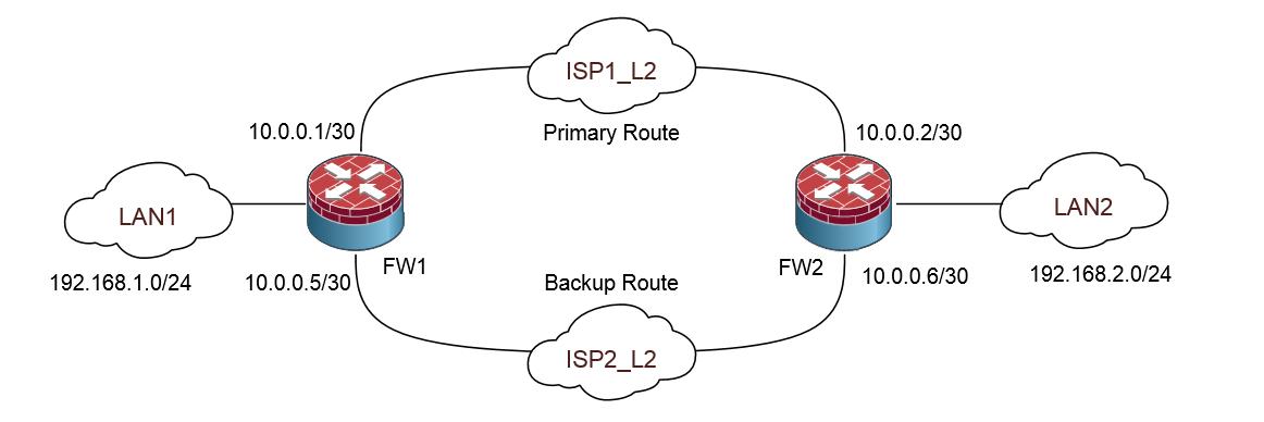 Автоматическое переключение маршрута в Juniper SRX