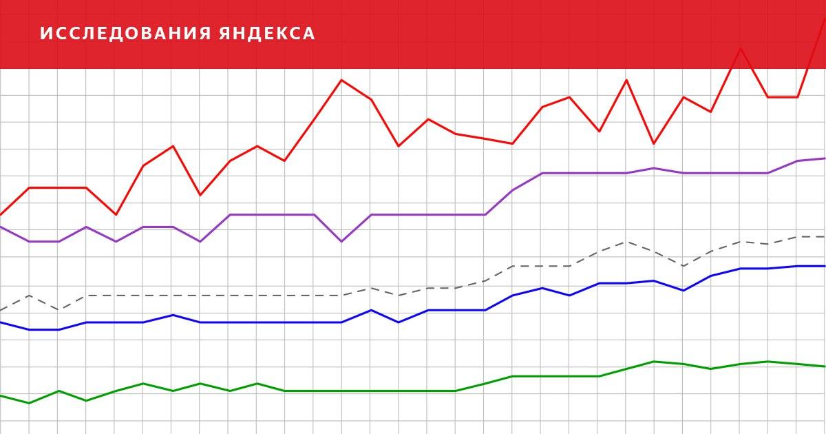 Яндекс опубликовал обзор рынка ИТ-вакансий