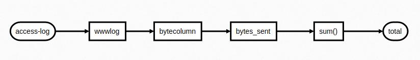 Функциональное программирование в Python. Генераторы, как питонячий декларативный стиль