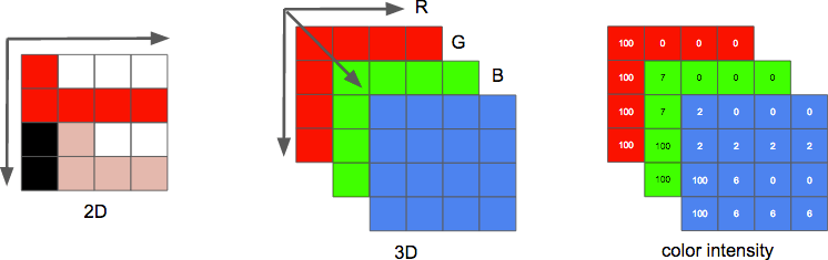 3D матрица RGB