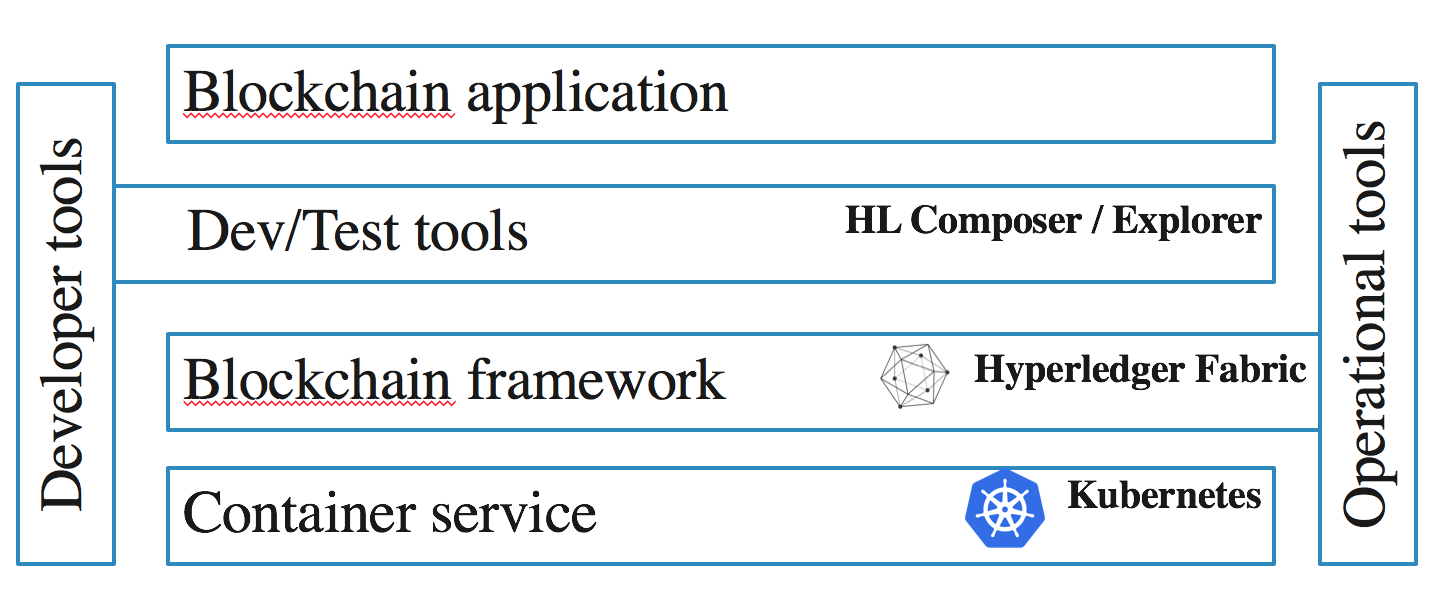 Use kubernetes to develop block projects on Hyperledger Fabric