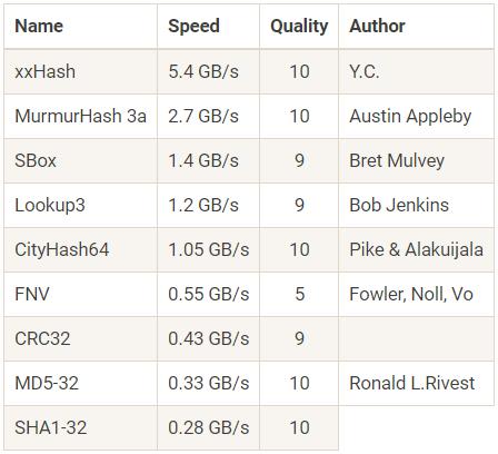 XXH3: новый рекордсмен по скорости хеширования