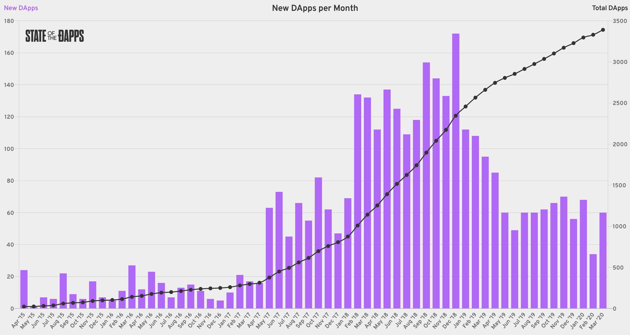 Рост числа Dapps