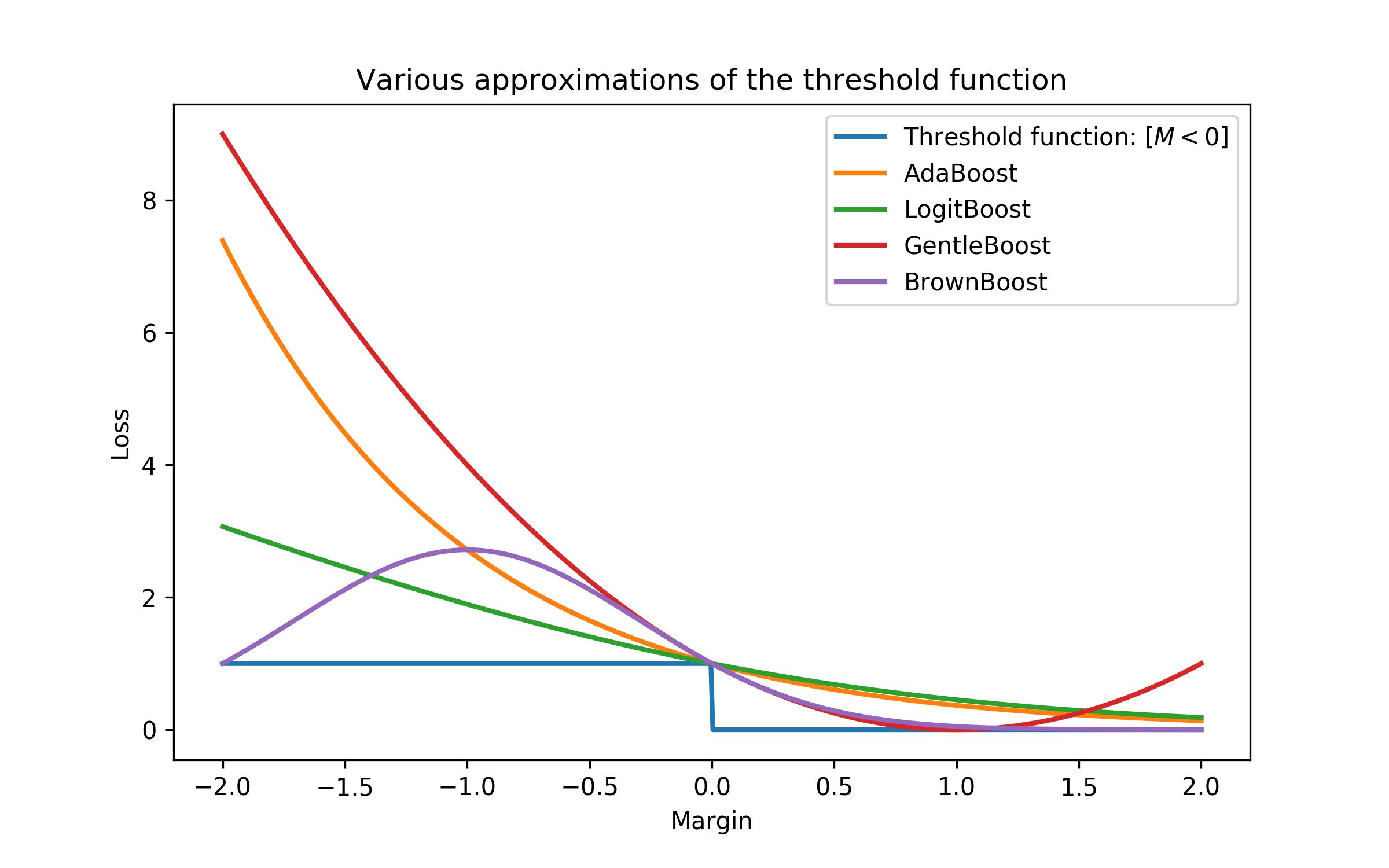 topic-10-gradient-boosting