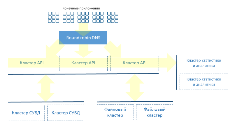IaaS for developing services: who and why switched to virtual infrastructure