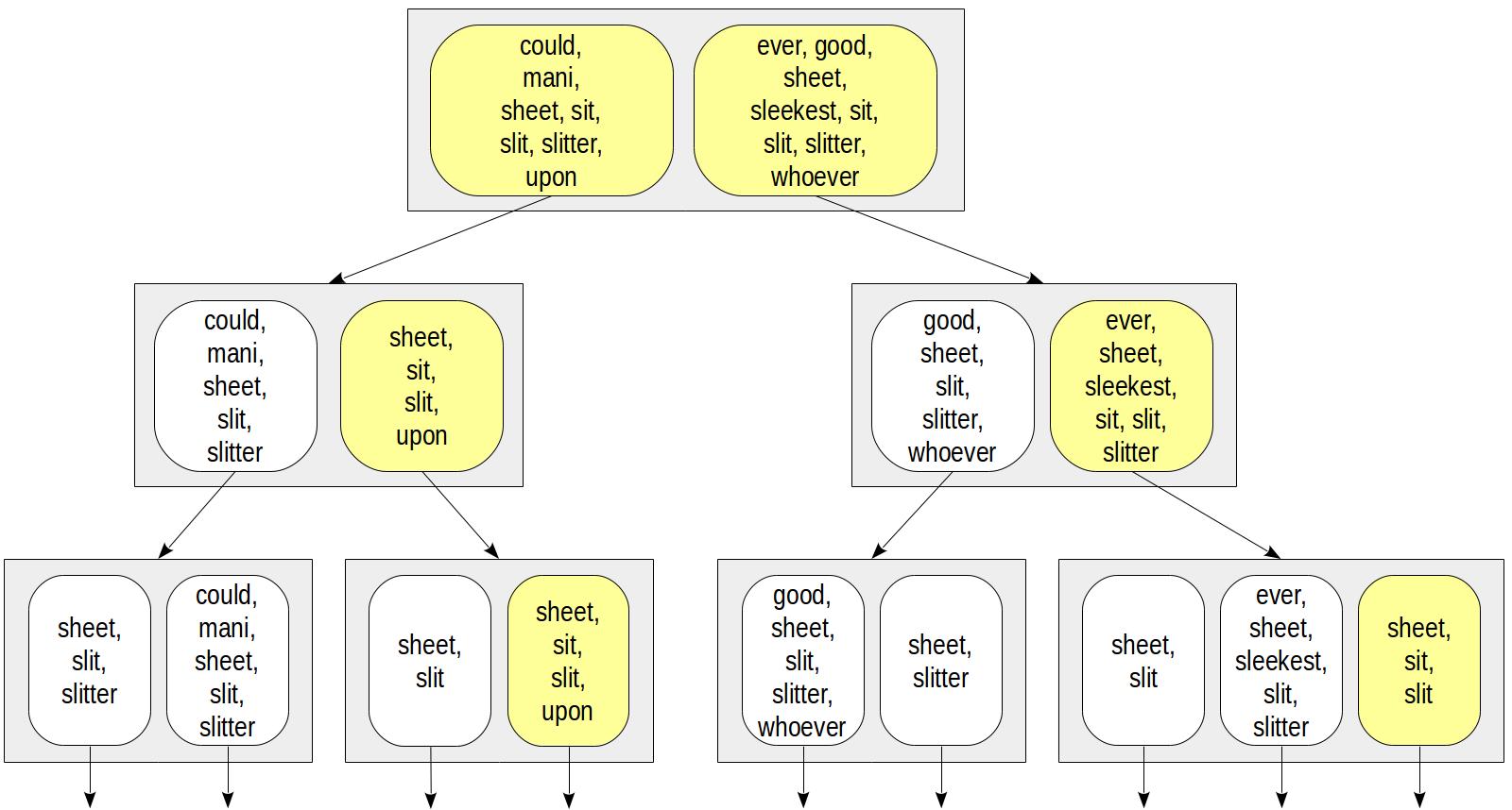 Indexes in PostgreSQL — 5 (GiST) / Postgres Professional corporate