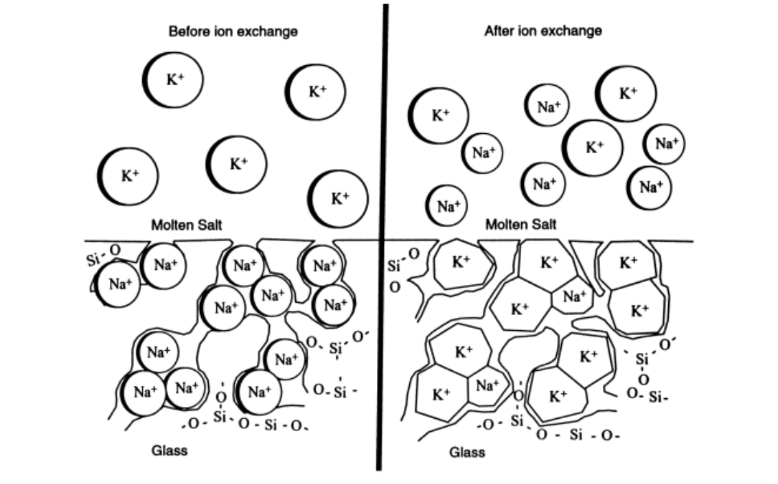 Замена ионов