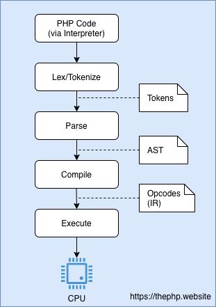 Перевод Понимаем JIT в PHP 8