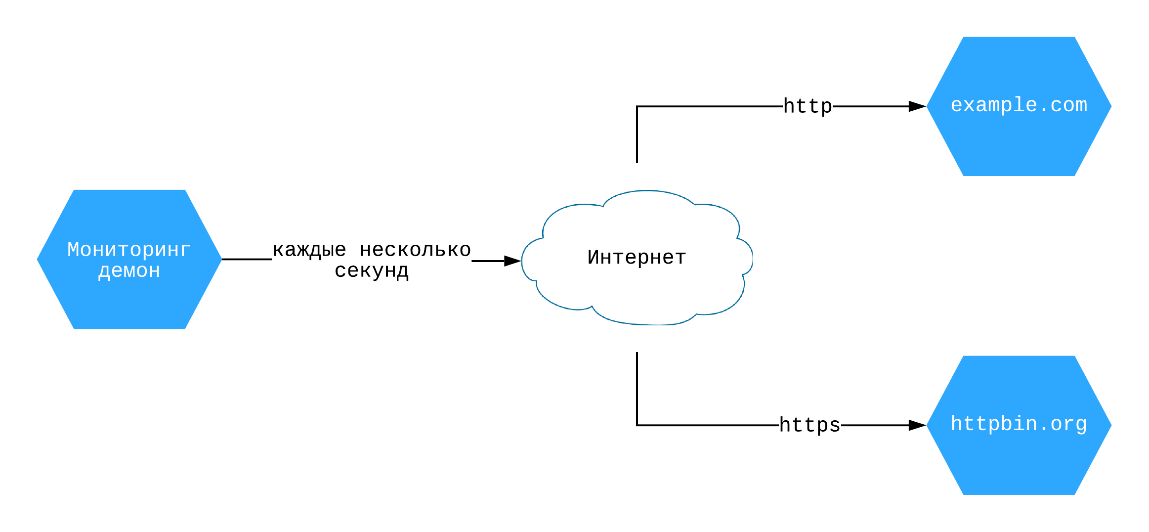 Мониторинг демон на Asyncio  Dependency Injector  руководство по применению dependency injection