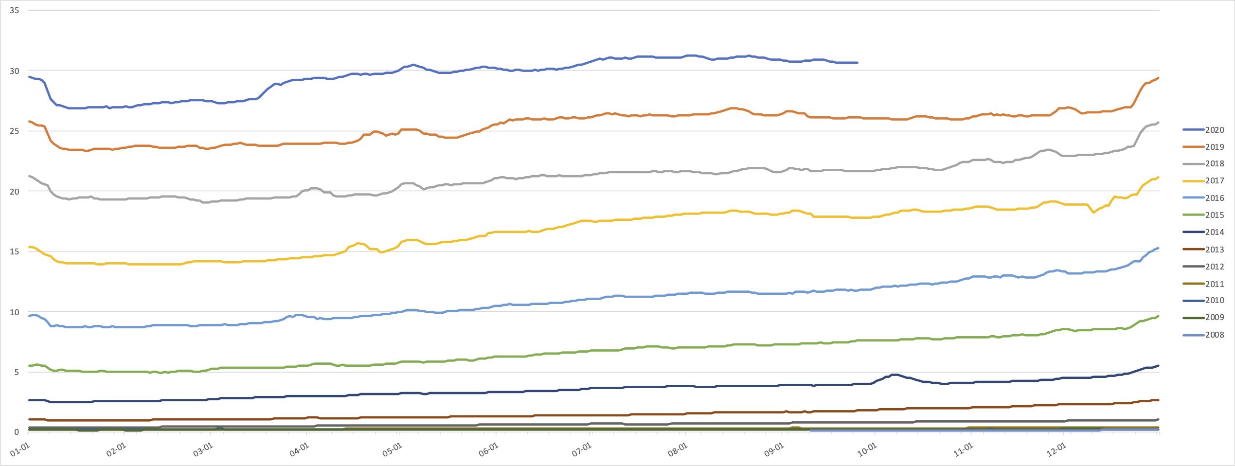 Прогресс внедрения IPv6 за 10 лет