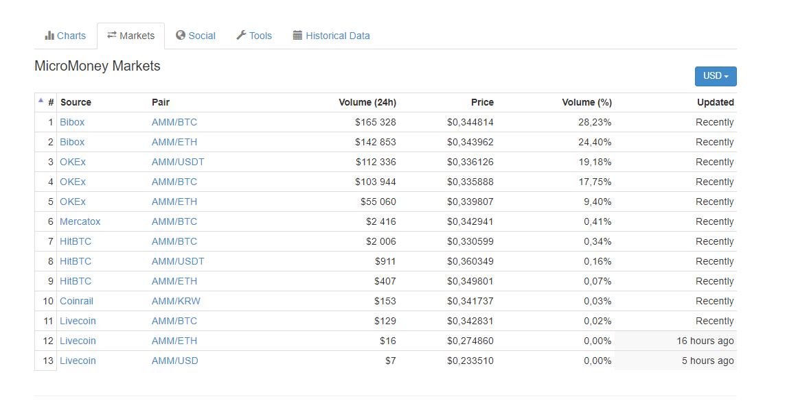 Coinmarketcap.com — сервис для отслеживаниякриптовалют