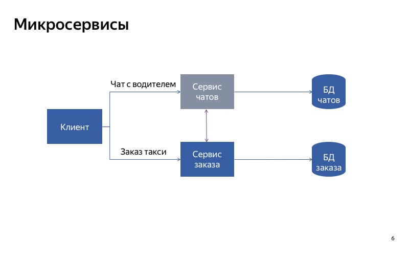 Graceful degradation. Доклад Яндекс.Такси