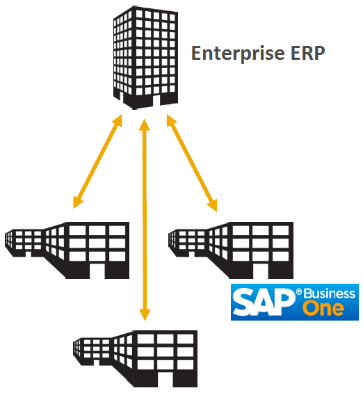 Two-tier ERP and SAP Business One: how it works