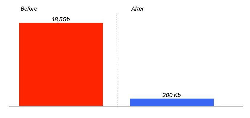 Оптимизируем память Rails сервиса (реальный кейс) — IT-МИР. ПОМОЩЬ В IT-МИРЕ 2021
