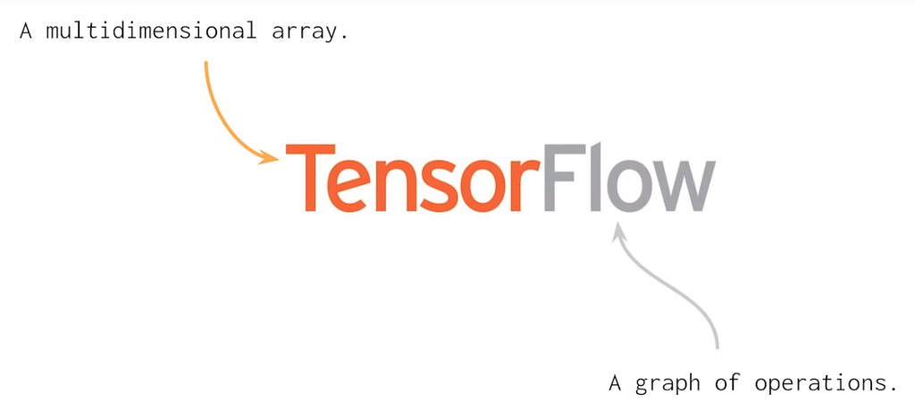 Important Things to Know About Tensorflow 2 0 / Habr