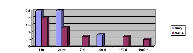 Допустимая концентрация CO<sub><small>2</small></sub> в зависимости от времени пребывания.
