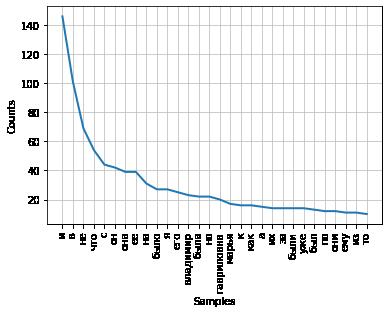 Из песочницы Частотный анализ русского текста и облако слов на Python