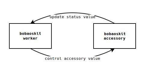 bobaoskit — аксессуары, dnssd и WebSocket