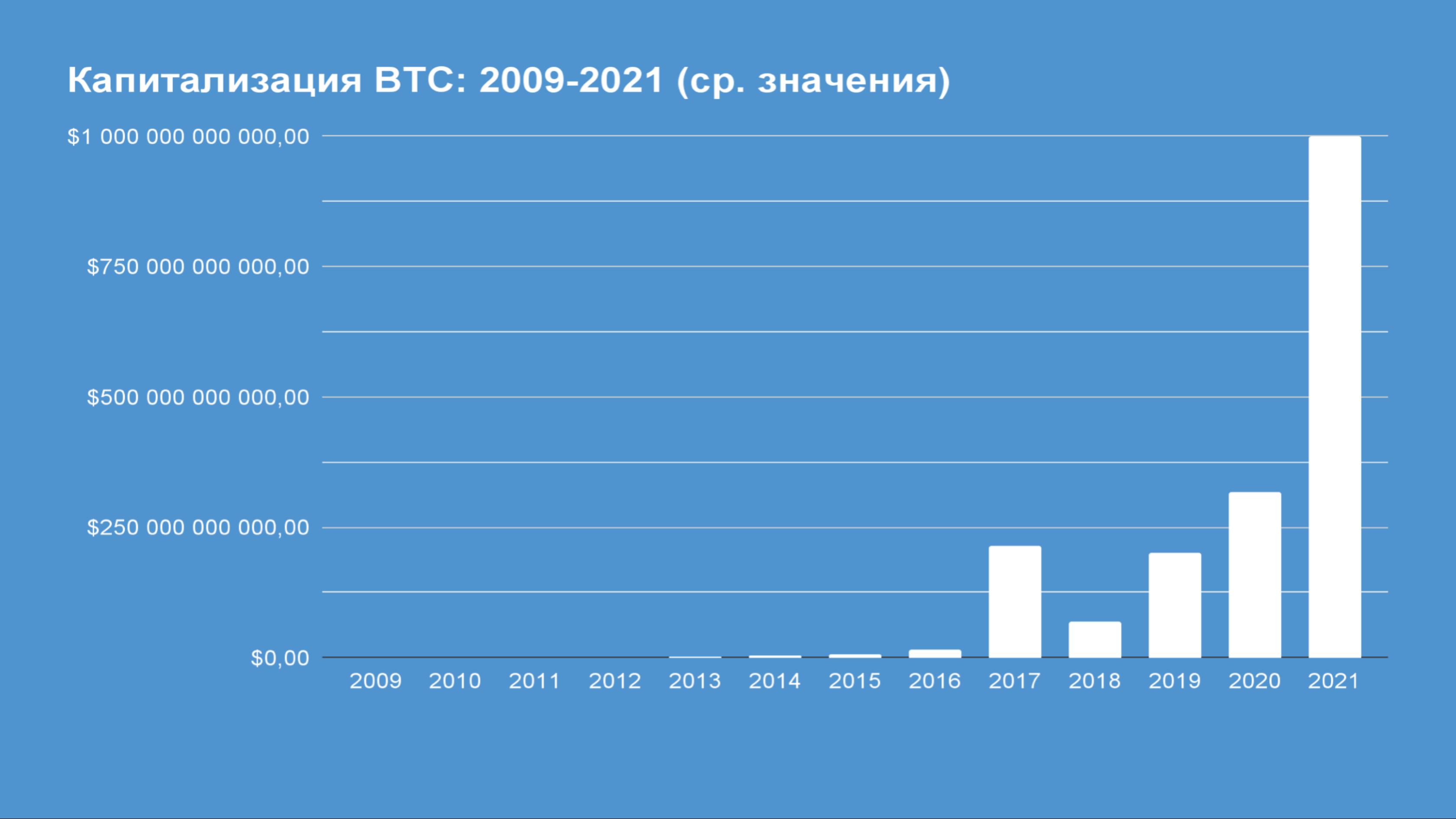 Капитализация BTC. Menaskop