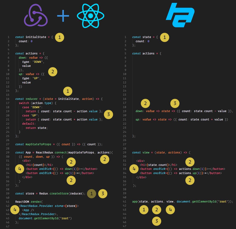 React/Redux vs Hyperapp