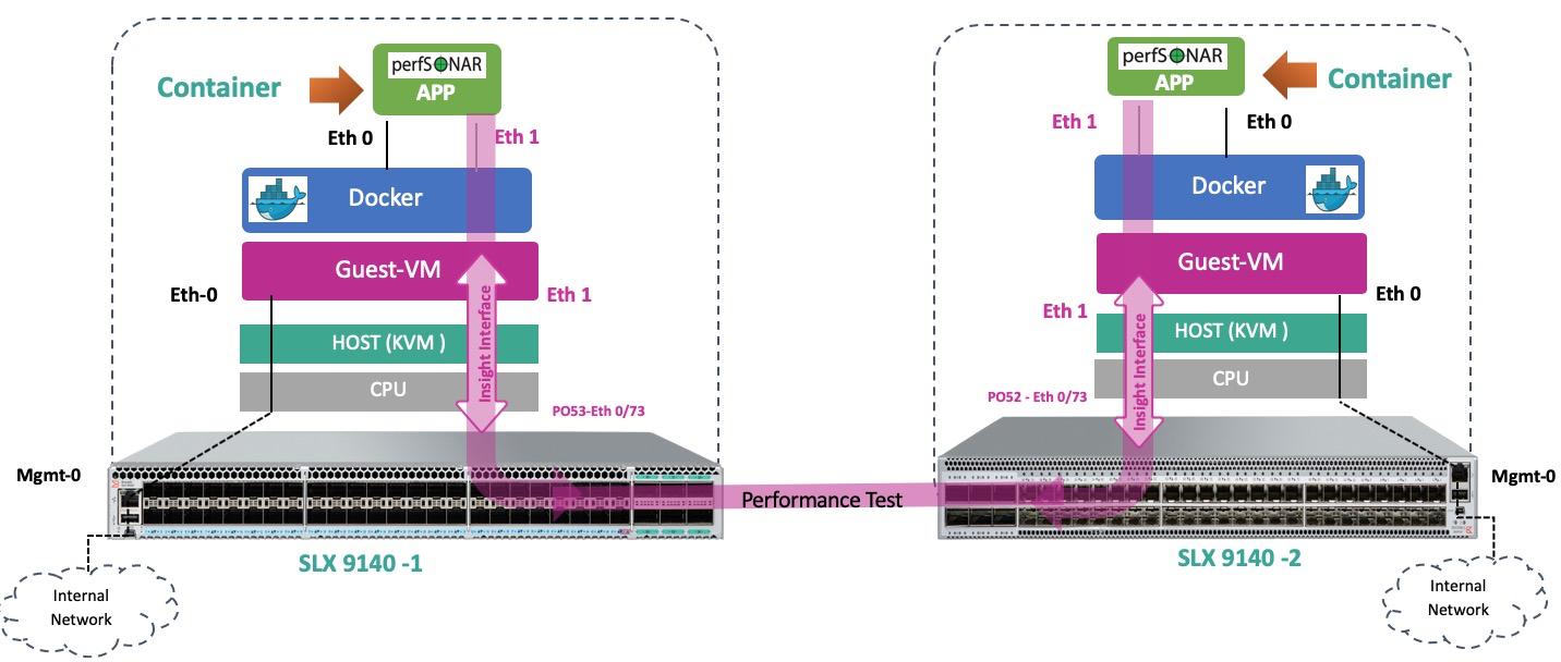 Коммутаторы Extreme Networks c архитектурой «Insight». Или зачем на коммутаторах виртуальная машина