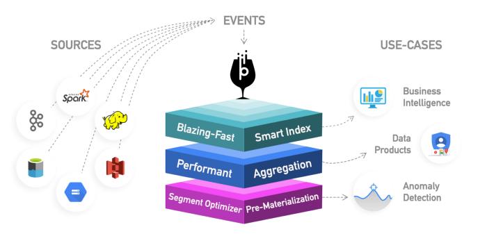 [Перевод — recovery mode ] Инструменты обработки OLAP-запросов для Big Data