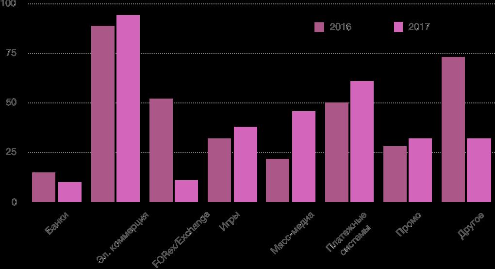 Годовой отчет по кибер- и инфобезопасности за 2017 год