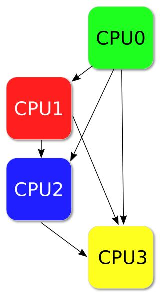 Ранжированность модулей