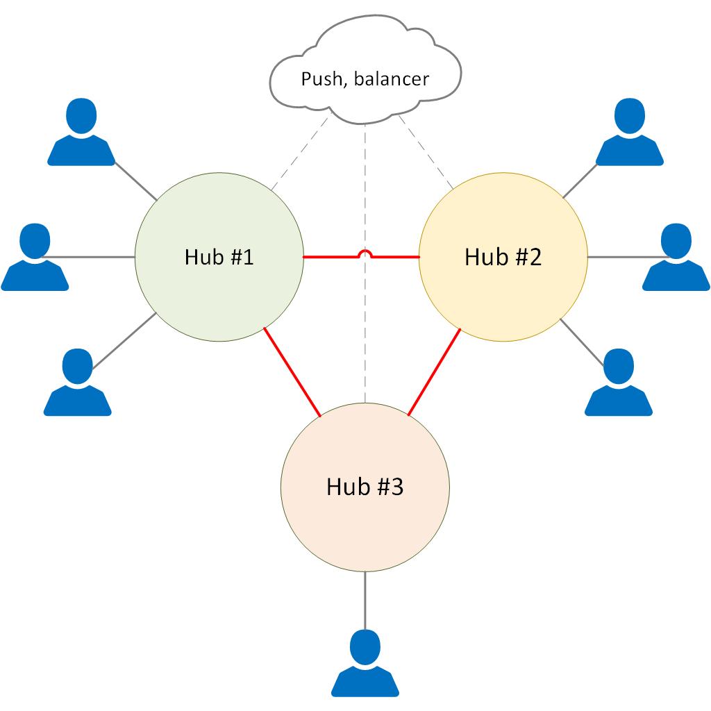 Схема связи хабов и пользователей