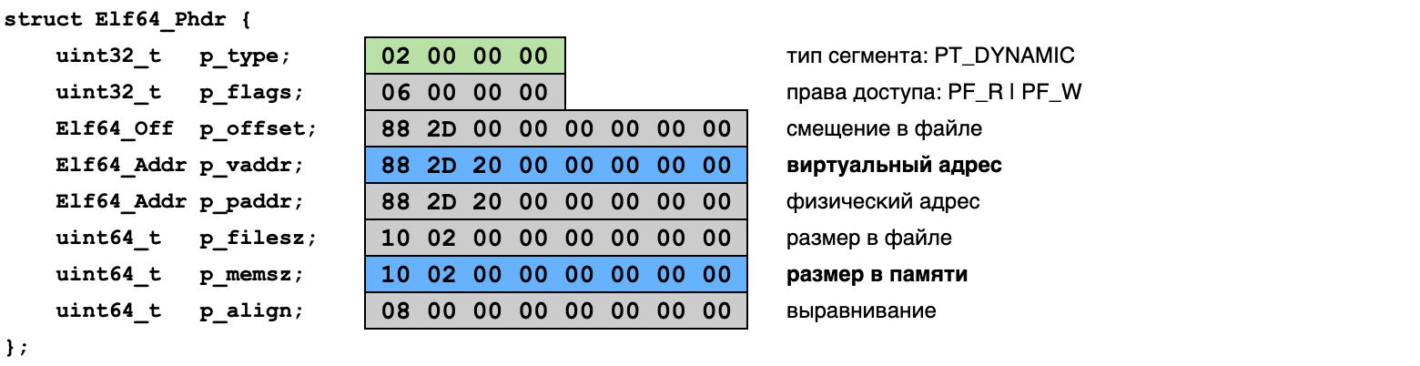 таблица сегментов ELF