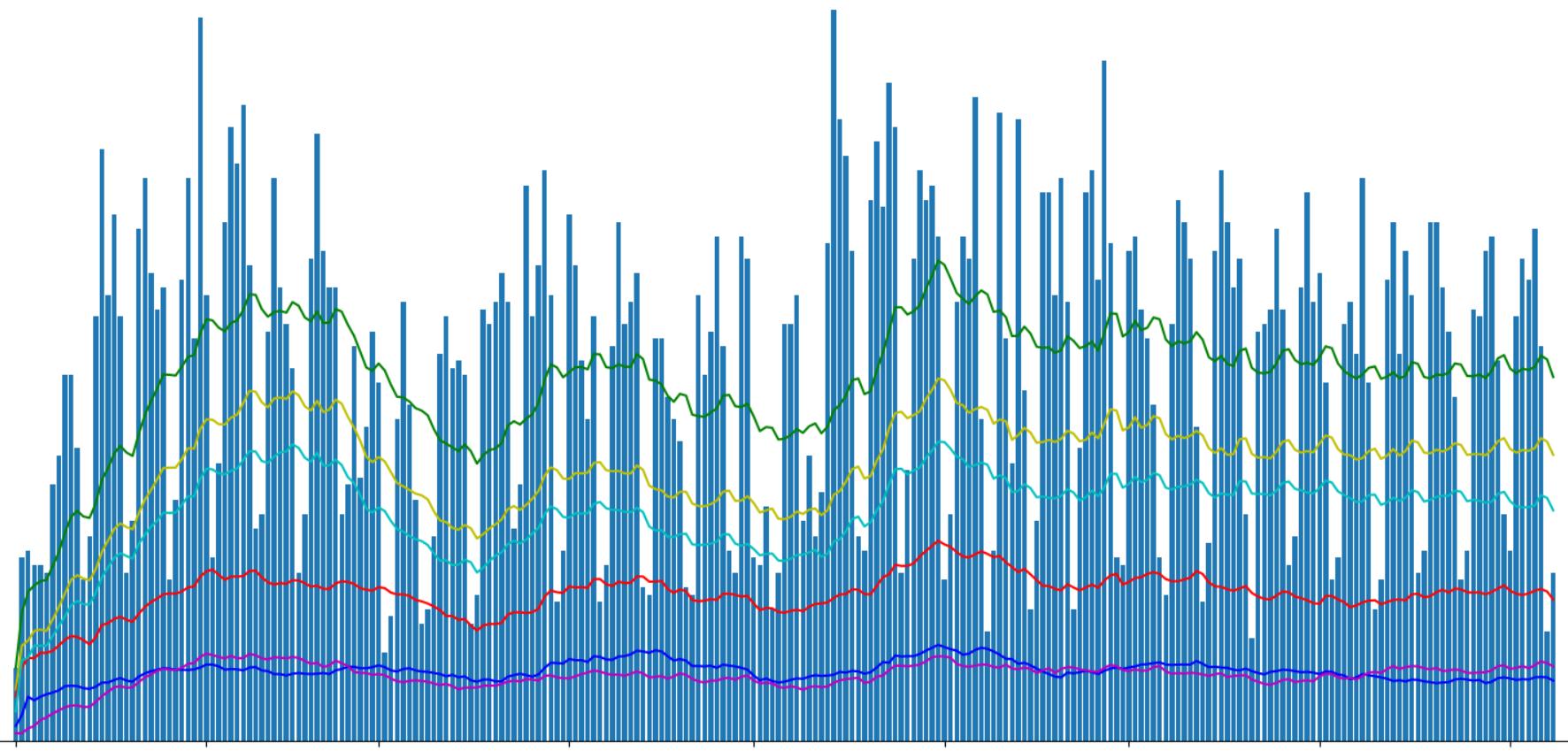 Хабрастатистика: исследуем лучшие хабы