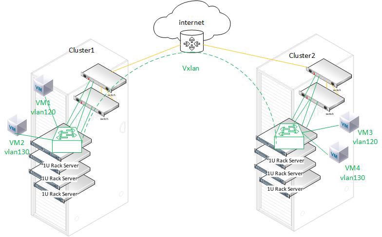 Интеграция Open vSwitch с Р-виртуализацией / Хабр