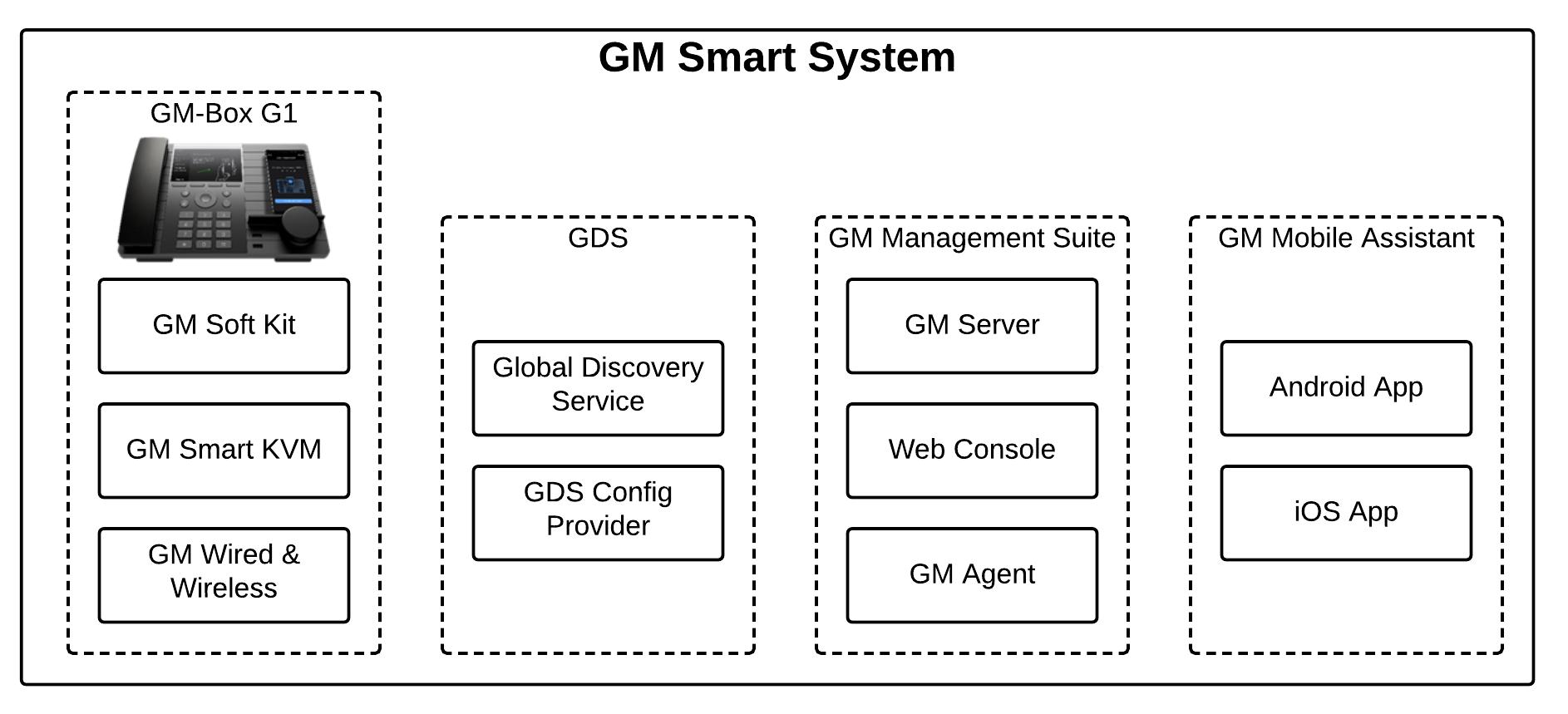 Компоненты платформы GM Smart System