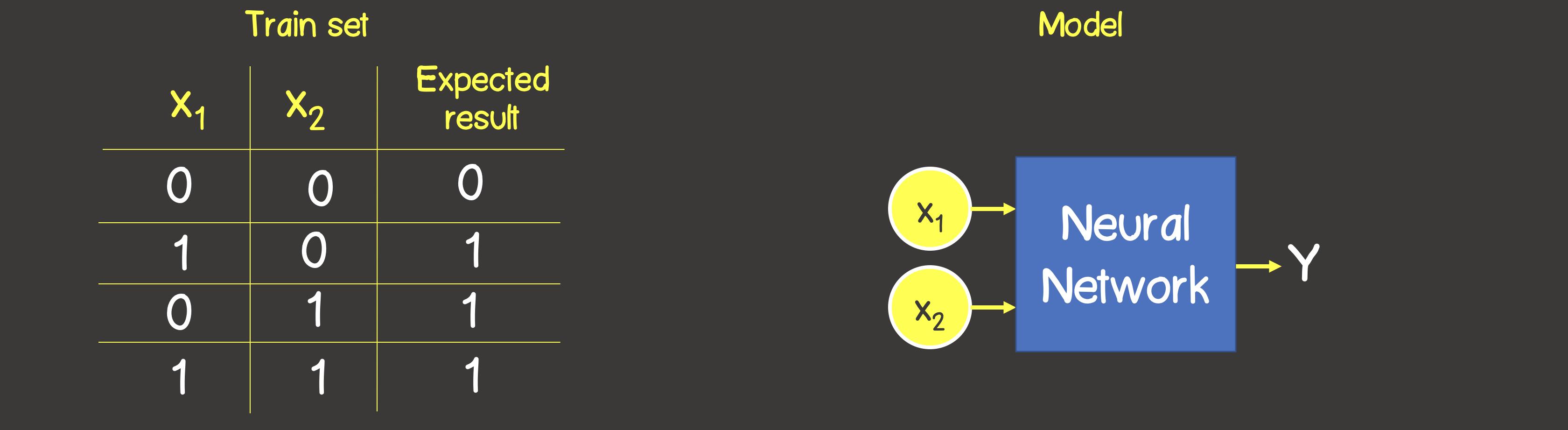 Машинное обучение. Нейронные сети (часть 2) Моделирование OR XOR с помощью TensorFlow.js