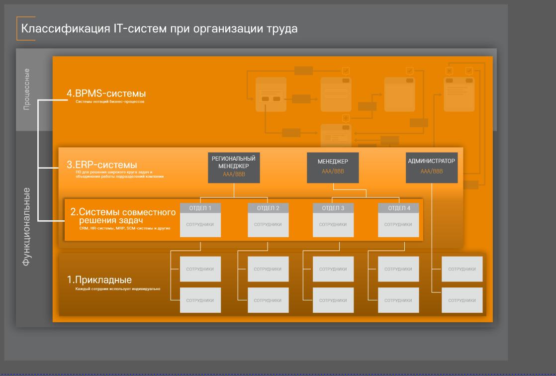 Иерархия IT-систем и выбор программного обеспечения для организации труда