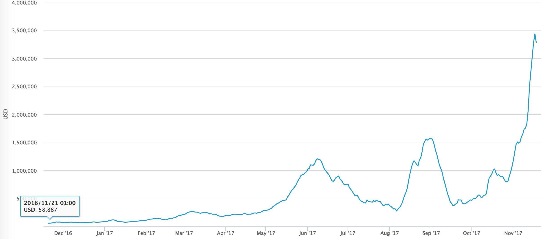 Время Bitcoin банков?