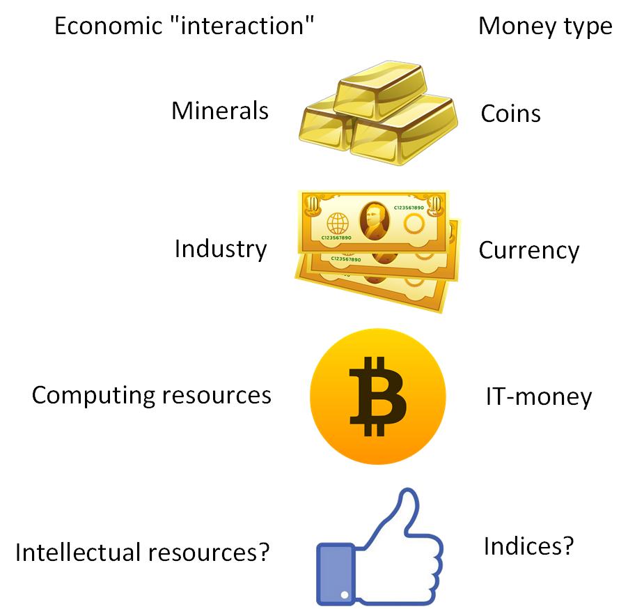 Interaction types in economy