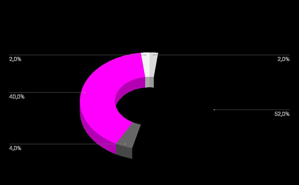 Мета-анализ NFT. Menaskop & Niftsy
